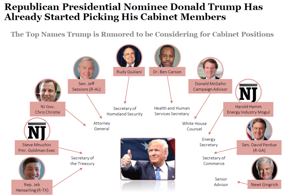 Cabinet Picks - thesecretconsul.com